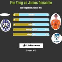 Fan Yang vs James Donachie h2h player stats