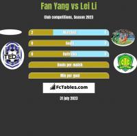 Fan Yang vs Lei Li h2h player stats
