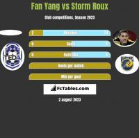 Fan Yang vs Storm Roux h2h player stats