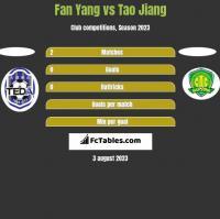 Fan Yang vs Tao Jiang h2h player stats
