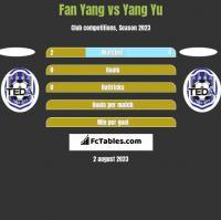 Fan Yang vs Yang Yu h2h player stats