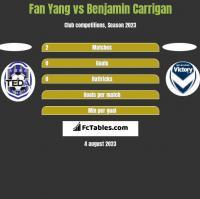 Fan Yang vs Benjamin Carrigan h2h player stats