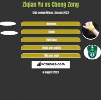 Ziqian Yu vs Cheng Zeng h2h player stats