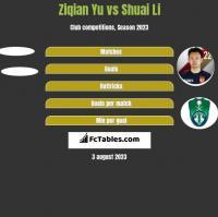 Ziqian Yu vs Shuai Li h2h player stats
