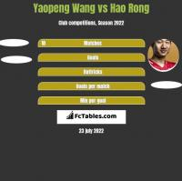 Yaopeng Wang vs Hao Rong h2h player stats