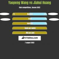 Yaopeng Wang vs Jiahui Huang h2h player stats