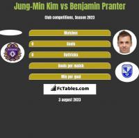 Jung-Min Kim vs Benjamin Pranter h2h player stats