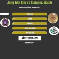 Jung-Min Kim vs Clemens Walch h2h player stats