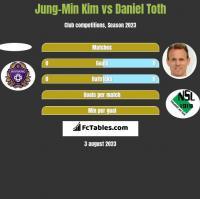 Jung-Min Kim vs Daniel Toth h2h player stats