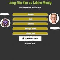 Jung-Min Kim vs Fabian Menig h2h player stats