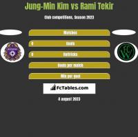 Jung-Min Kim vs Rami Tekir h2h player stats