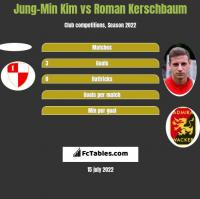 Jung-Min Kim vs Roman Kerschbaum h2h player stats