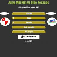 Jung-Min Kim vs Dino Kovacec h2h player stats