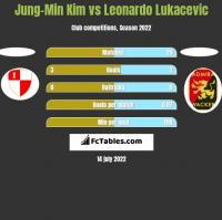 Jung-Min Kim vs Leonardo Lukacevic h2h player stats