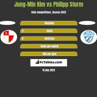 Jung-Min Kim vs Philipp Sturm h2h player stats