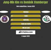Jung-Min Kim vs Dominik Stumberger h2h player stats