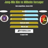 Jung-Min Kim vs Wilhelm Vorsager h2h player stats