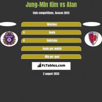 Jung-Min Kim vs Alan h2h player stats