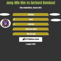 Jung-Min Kim vs Gerhard Dombaxi h2h player stats