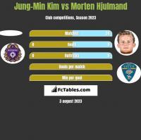 Jung-Min Kim vs Morten Hjulmand h2h player stats