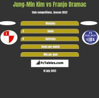 Jung-Min Kim vs Franjo Dramac h2h player stats