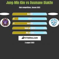 Jung-Min Kim vs Ousmane Diakite h2h player stats