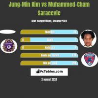 Jung-Min Kim vs Muhammed-Cham Saracevic h2h player stats