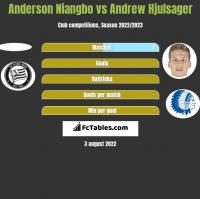 Anderson Niangbo vs Andrew Hjulsager h2h player stats