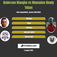 Anderson Niangbo vs Mamadou Khady Thiam h2h player stats