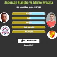 Anderson Niangbo vs Marko Kvasina h2h player stats