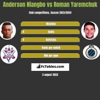 Anderson Niangbo vs Roman Yaremchuk h2h player stats