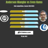 Anderson Niangbo vs Sven Kums h2h player stats
