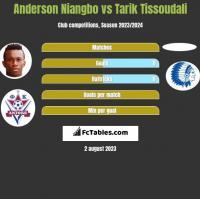 Anderson Niangbo vs Tarik Tissoudali h2h player stats
