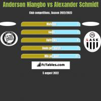 Anderson Niangbo vs Alexander Schmidt h2h player stats