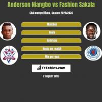 Anderson Niangbo vs Fashion Sakala h2h player stats