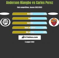 Anderson Niangbo vs Carles Perez h2h player stats