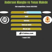 Anderson Niangbo vs Yonas Malede h2h player stats