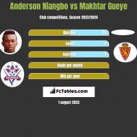 Anderson Niangbo vs Makhtar Gueye h2h player stats