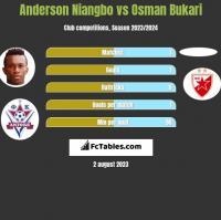 Anderson Niangbo vs Osman Bukari h2h player stats