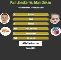 Paul Jaeckel vs Adam Susac h2h player stats