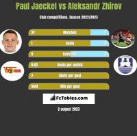 Paul Jaeckel vs Aleksandr Zhirov h2h player stats