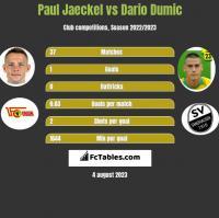 Paul Jaeckel vs Dario Dumic h2h player stats