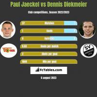Paul Jaeckel vs Dennis Diekmeier h2h player stats