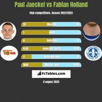 Paul Jaeckel vs Fabian Holland h2h player stats