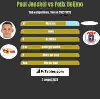 Paul Jaeckel vs Felix Beijmo h2h player stats