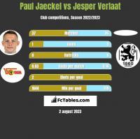 Paul Jaeckel vs Jesper Verlaat h2h player stats