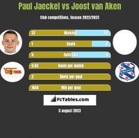 Paul Jaeckel vs Joost van Aken h2h player stats