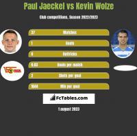 Paul Jaeckel vs Kevin Wolze h2h player stats