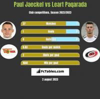 Paul Jaeckel vs Leart Paqarada h2h player stats