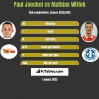 Paul Jaeckel vs Mathias Wittek h2h player stats